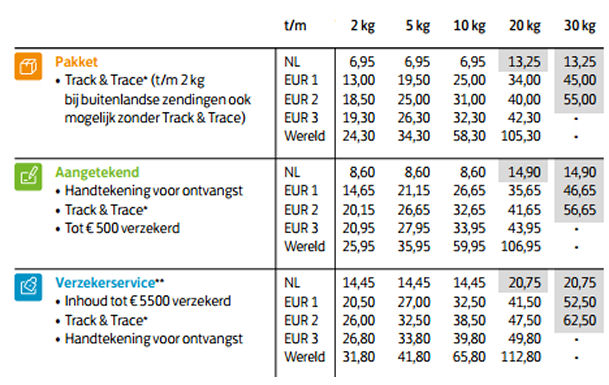 Post nl tarieven